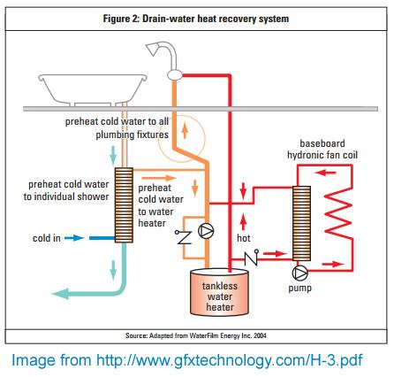 Ecobuild Waste Water Drain Water Shower Heat