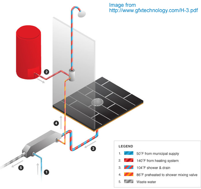 Drain Water Waste Heat Recovery System 67