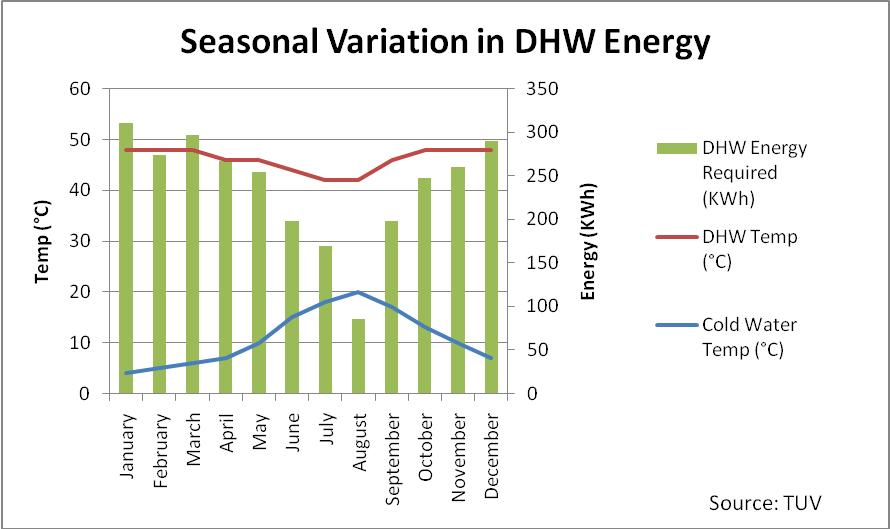 Seasonal variations in domestic hot water energy requirements